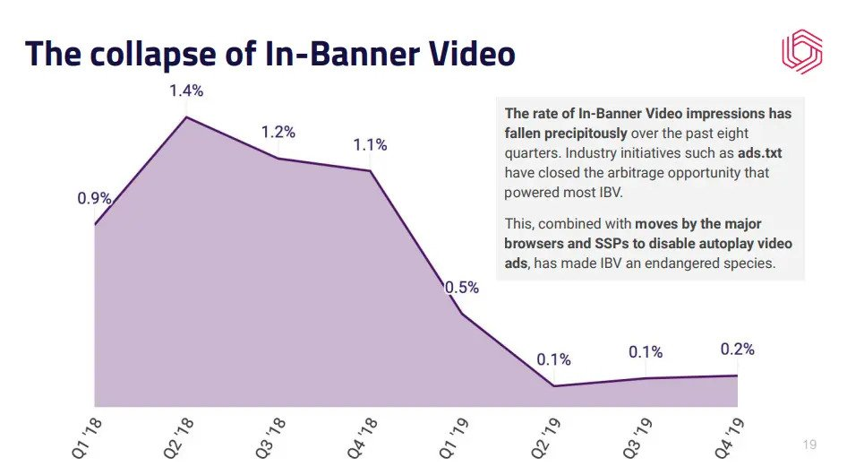 in-banner video ads impressions graph