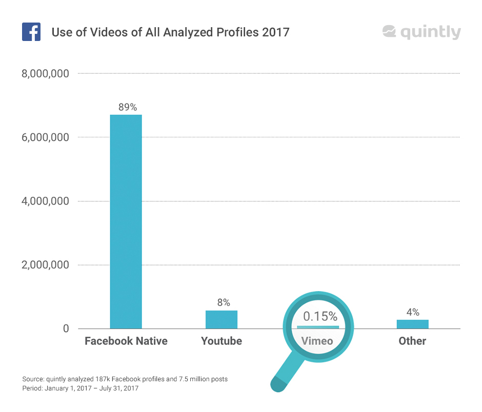 facebook video ads best practices quintly