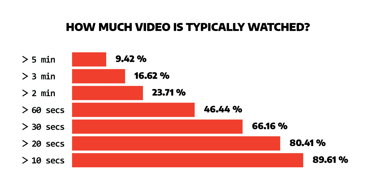 how much video is typically watched