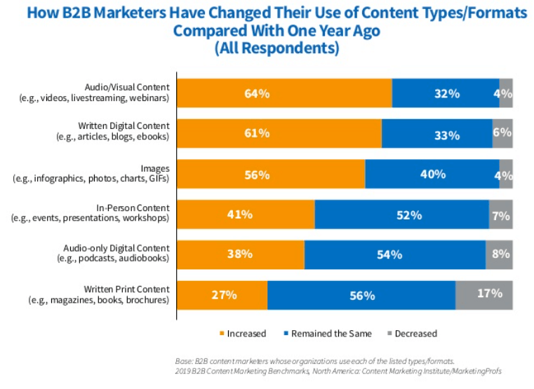 how content marketing is changing the game B2B