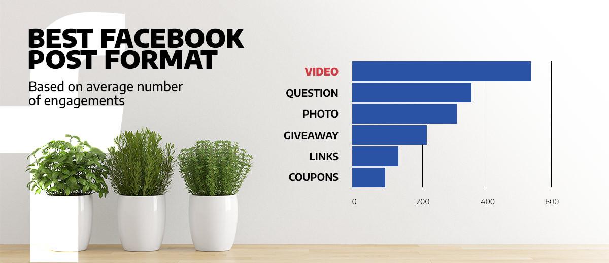 graph illustrating the best Facebook post formats
