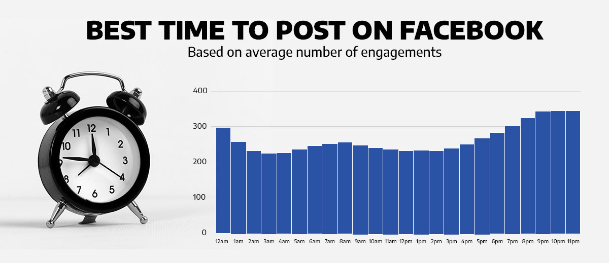 graph illustrating the best times to post on Facebook