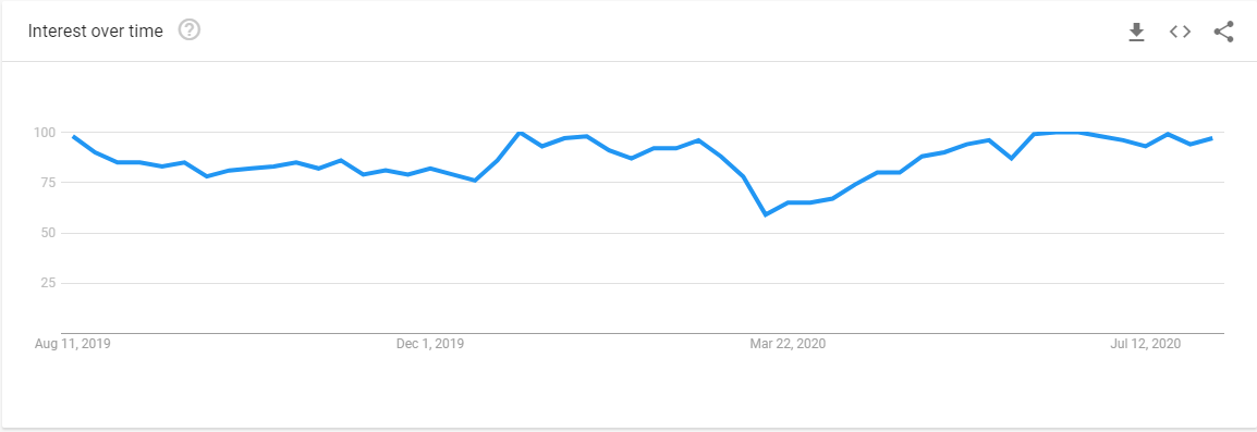 screenshot of an interest over time graph in google trends