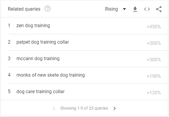 screenshot of related queries in google trends