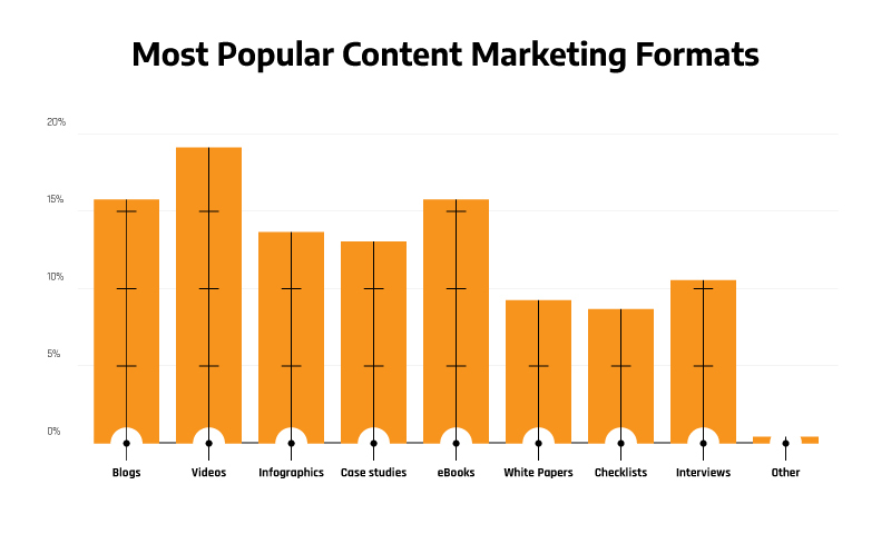 a chart of the most popular content marketing formats