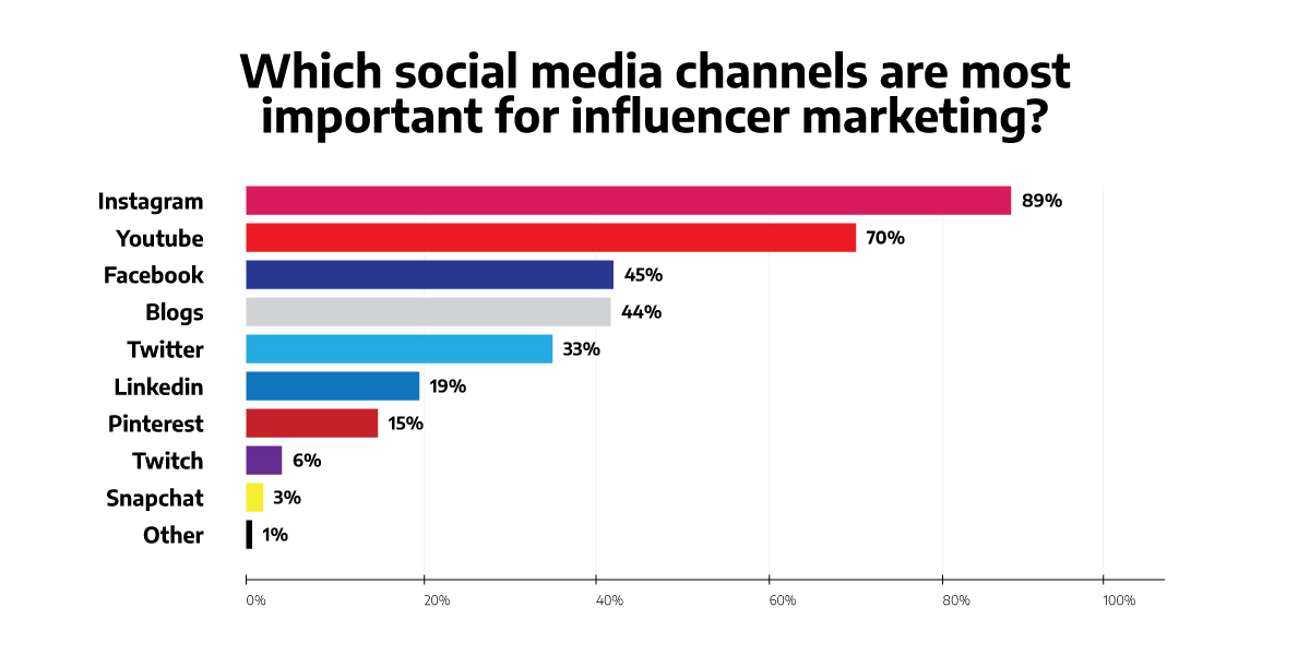 social media channels for influencer marketing graph