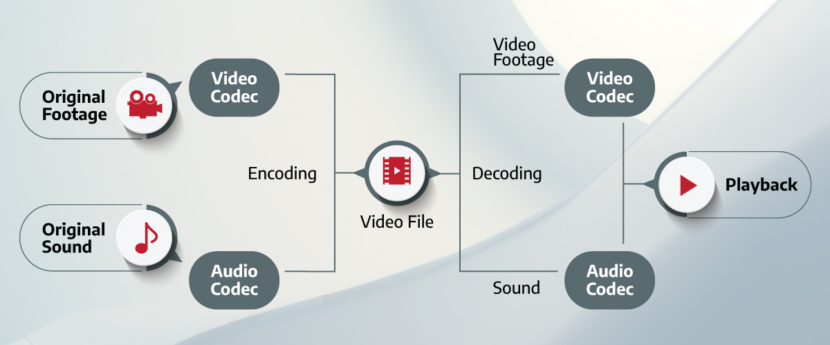 Illustration of how video codecs work