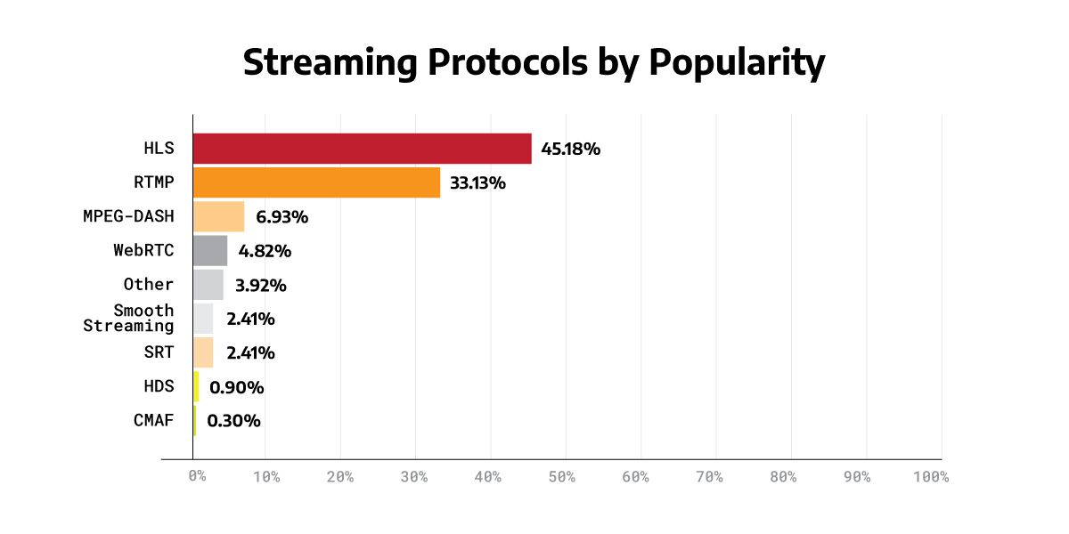 graph representing streaming protocols by popularity (hls is the most popular)