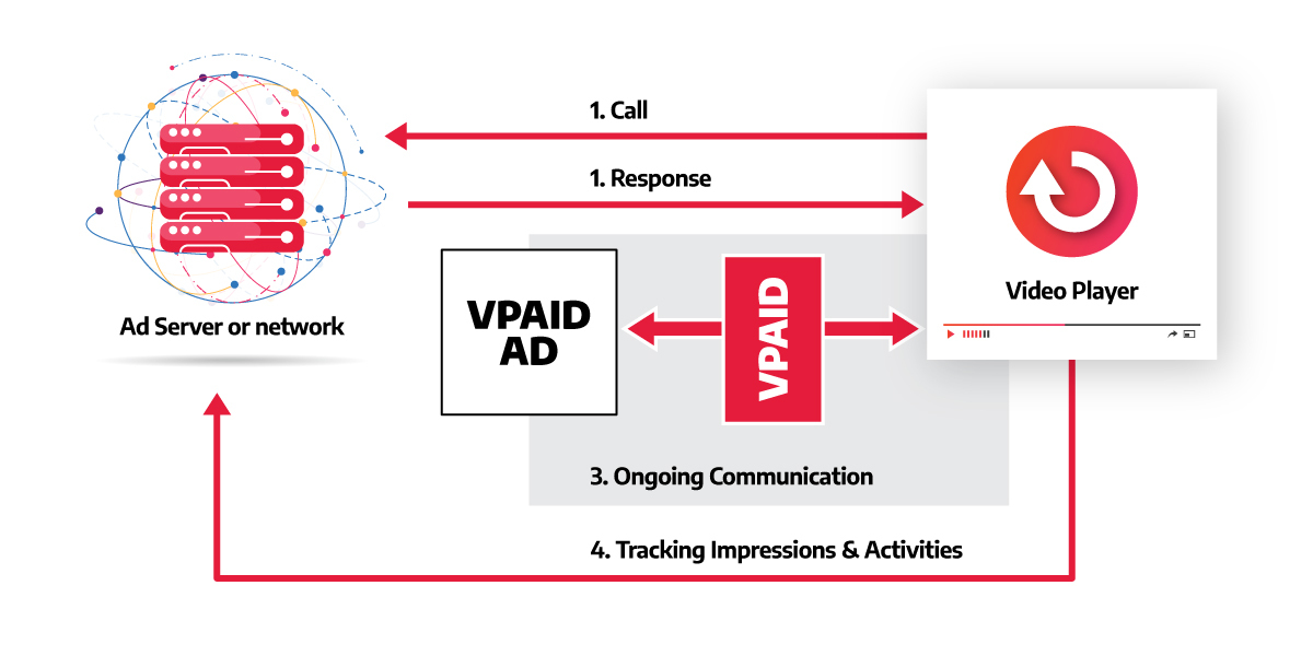 A graph illustrating how VPAID ad tags work