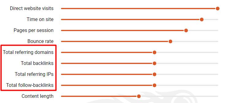 graph depicting top 10 website ranking factors