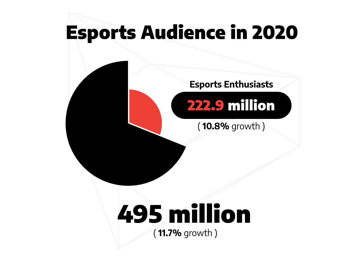 pie chart illustrating the global esports audience in 2020