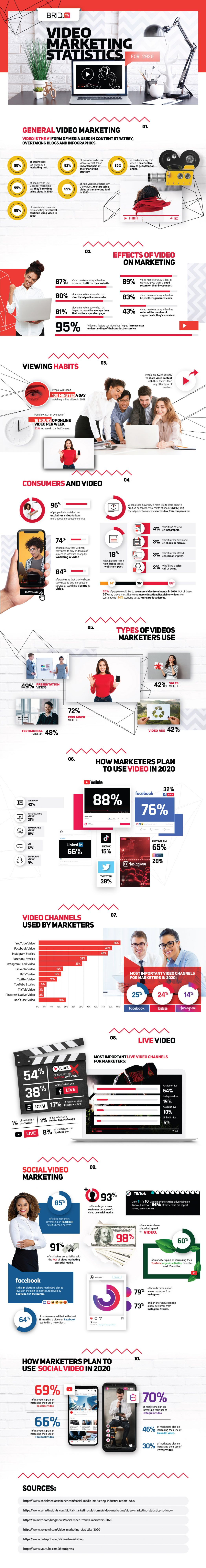 video marketing statistics 2020 infographic