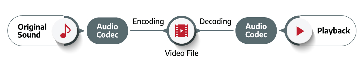 illustration of how an audio codec works