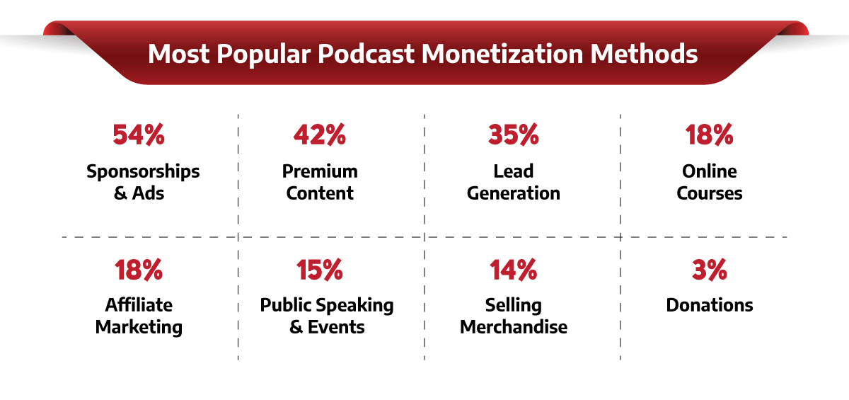 a table illustrating the most popular podcast monetization methods