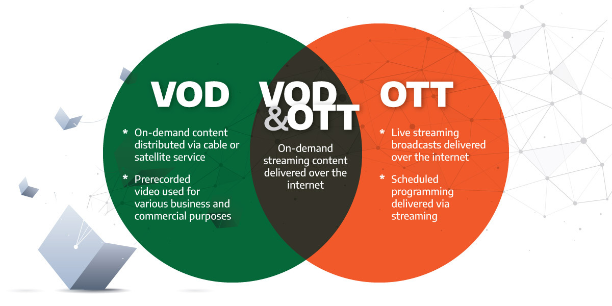 a venn diagram showing the similarities and differences between vod and ott