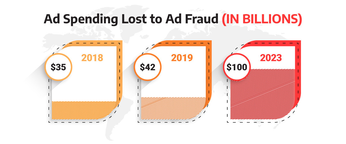 graph illustrating ad spending lost to ad fraud in billions