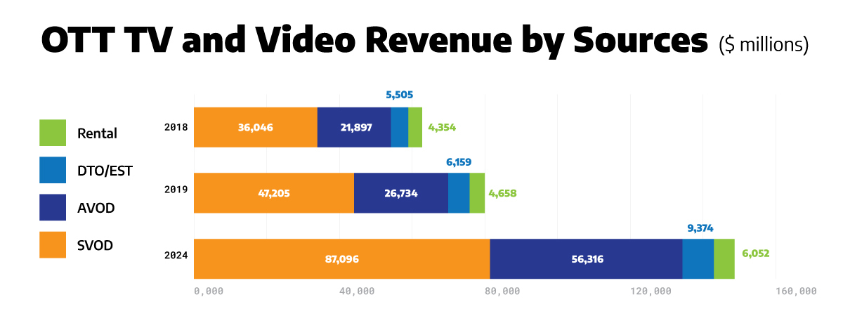 graph illustrating ott tv and video revenue by sources in millions