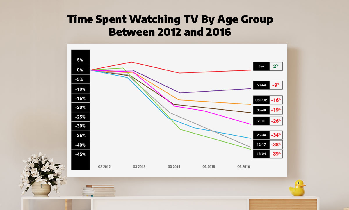 graph illustrating the time spend watching tv by age group between 2012 and 2016