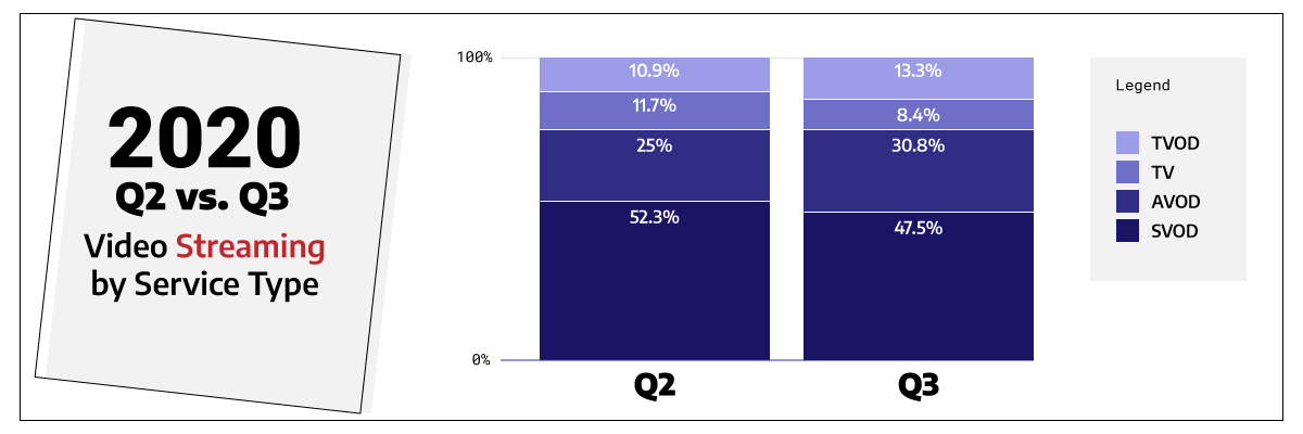 graph illustrating the popularity of video streaming by service type in Q2 of 2020 vs Q3 of 2020