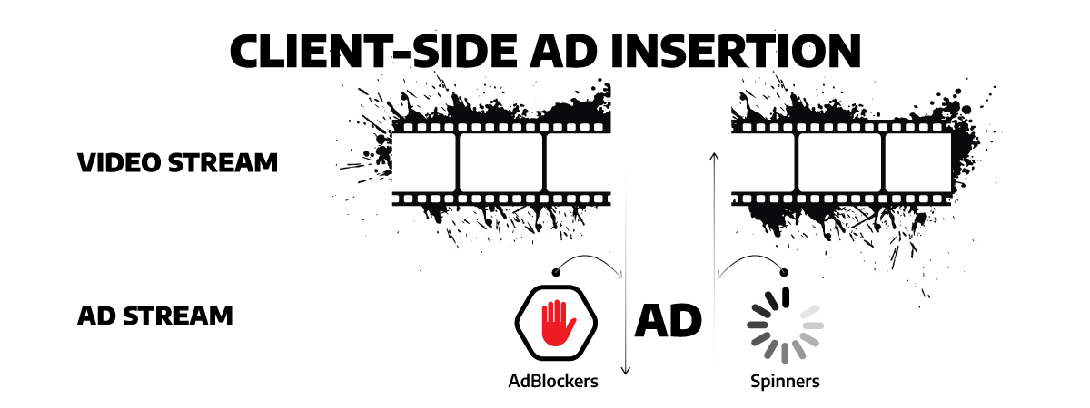 an illustration of client-side ad insertion process