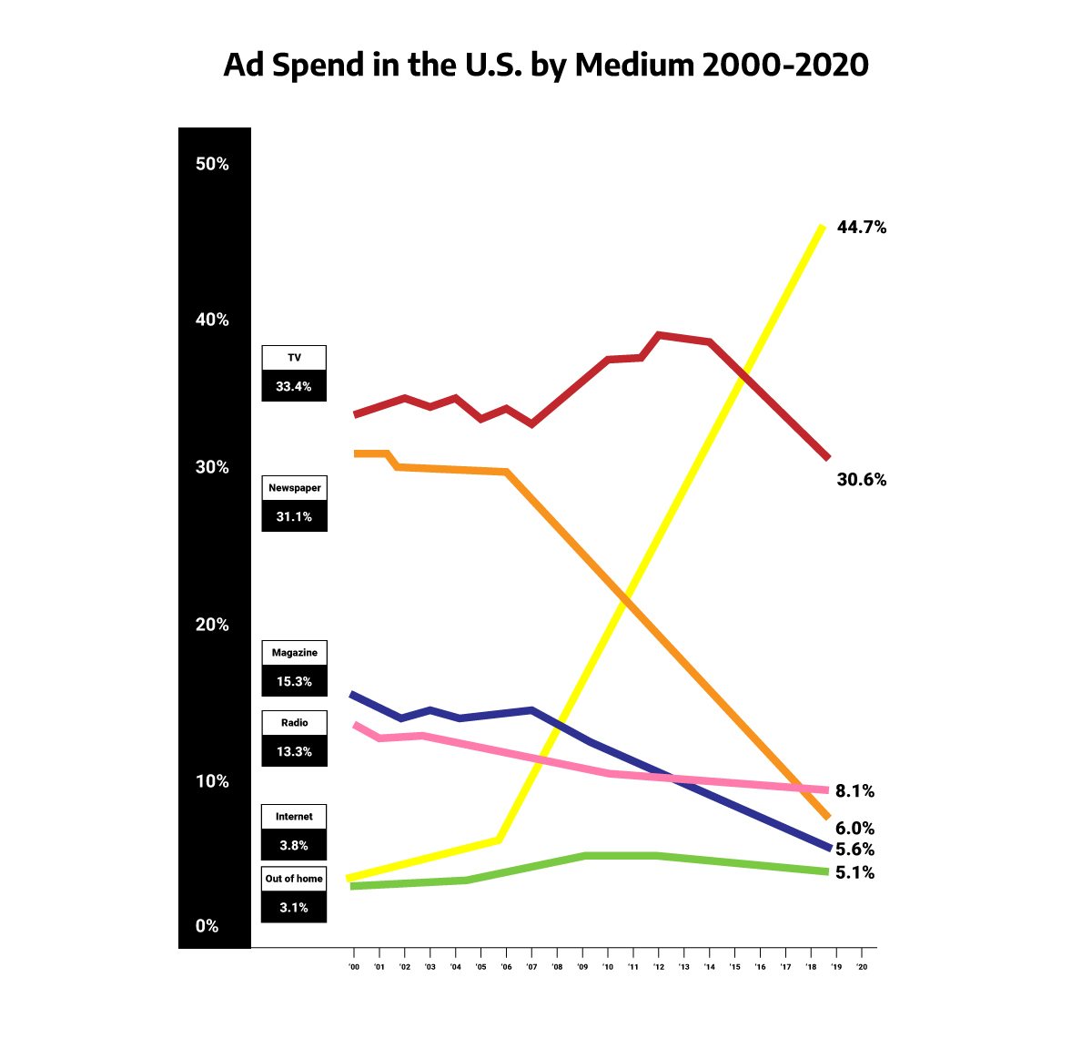 a graph illustrating ad spend in the us by medium between 2000 and 2020