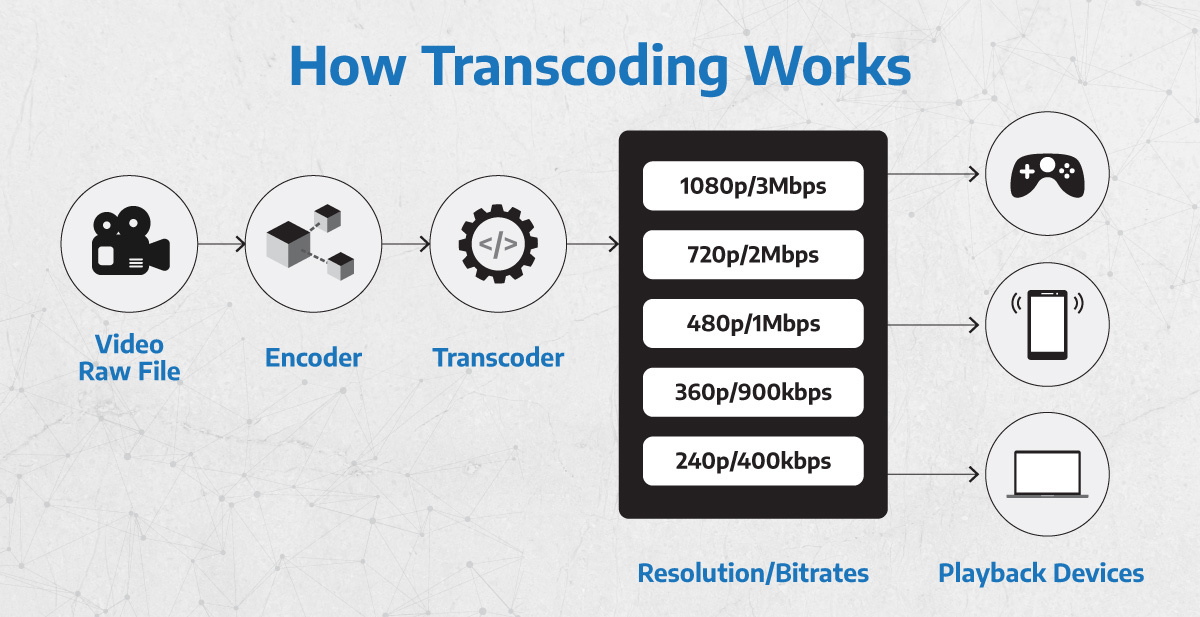 an image illustrating how video transcoding works