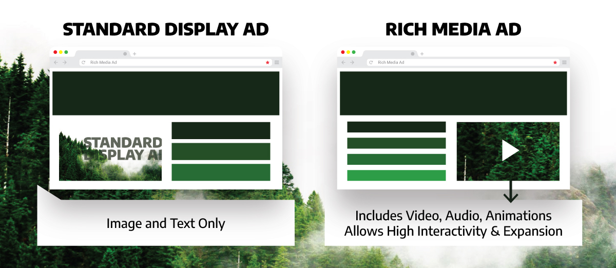 an image illustrating standrad display ad vs rich media ad