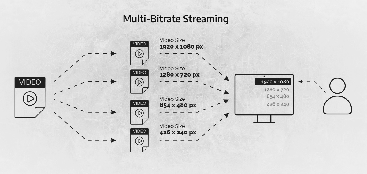 an image illustrating how multi-bitrate streaming works