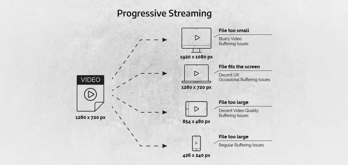 an image illustrating how progressive streaming works
