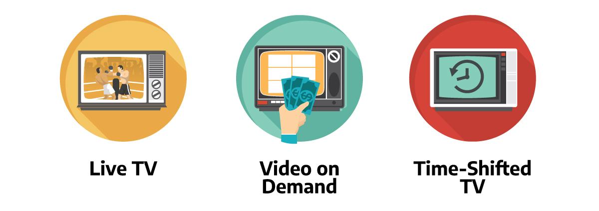 Types of IPTV formats