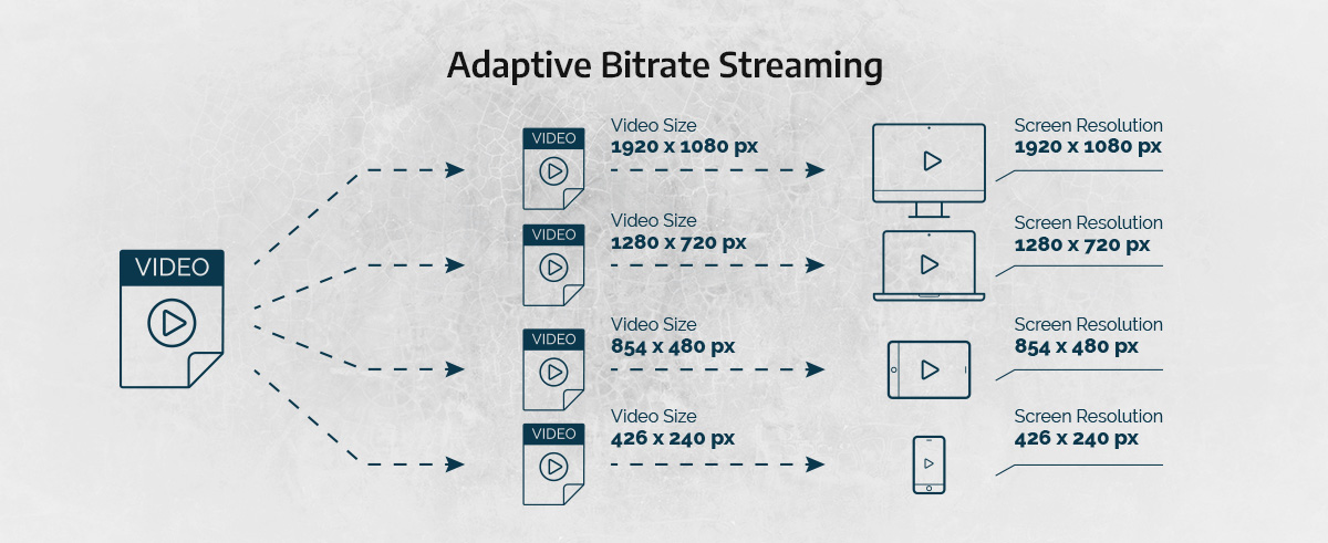 an image illustrating how adaptive bitrate streaming works