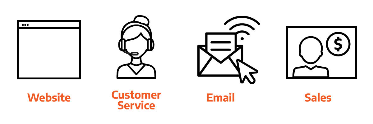 an image illustrating a website, customer service, email and sales