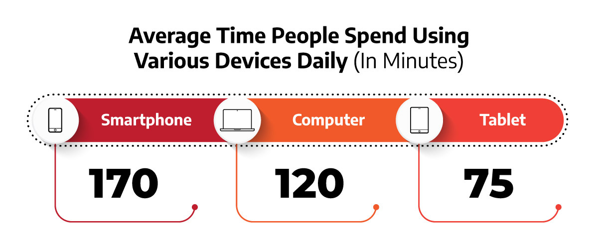 an infographic illustrating the average time people spend using various devices daily
