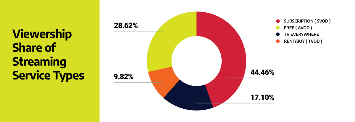 pie chart illustrating the viewership share of streaming services by the type of their monetization model
