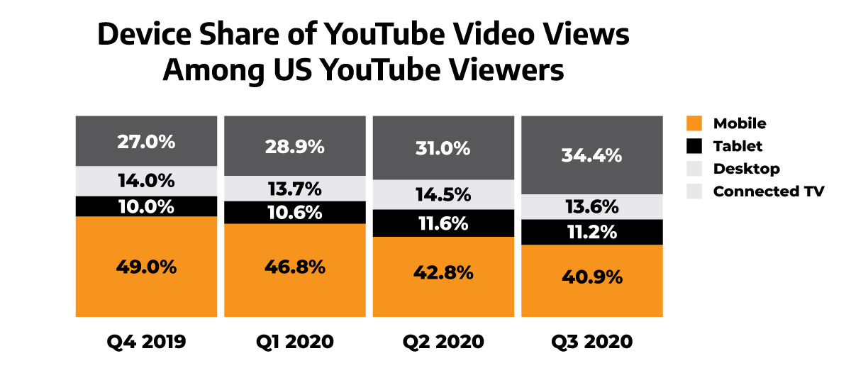 a graph illustrating the device share of youtube video views among US viewers