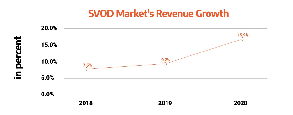 graph representing the SVOD market revenue growth between 2018 and 2020