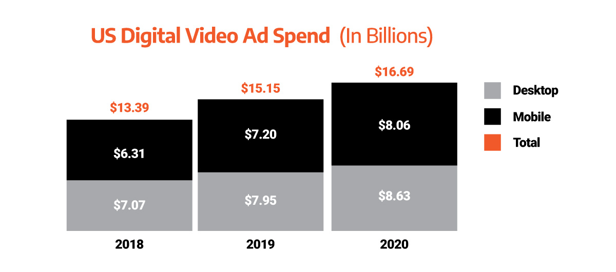 chart illustrating US digital video ad spend between 2018 and 2020
