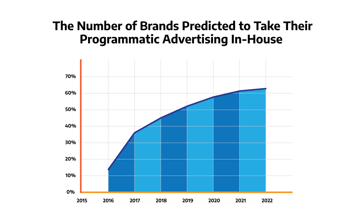a graph illustrating the number of brands predicted to take programmatic advertising in-house