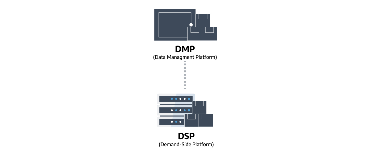a graph illustrating the role of DMPs in the programmatic advertising ecosystem