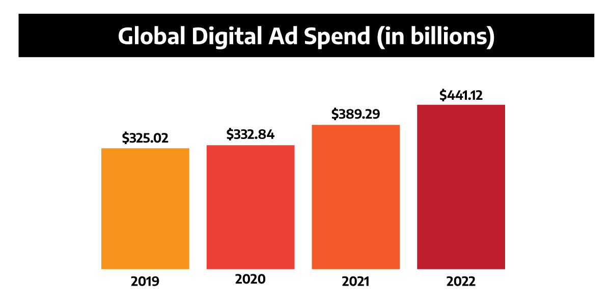 a chart illustrating the increase in global digital ad spend over the last few years