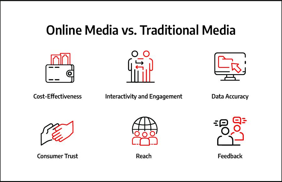 online media vs traditional media comparison