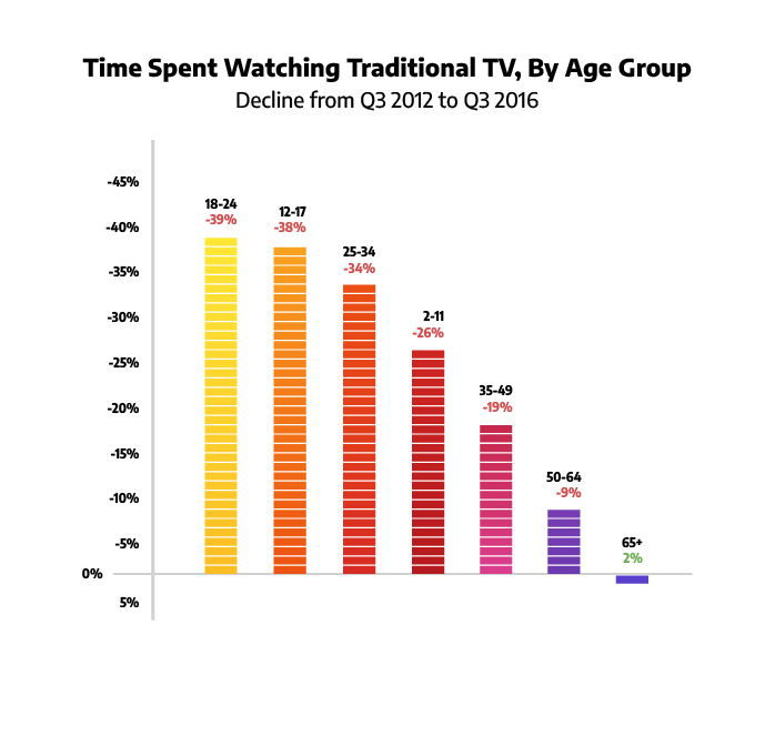 Graph illustrating the drop of traditional tv viewership among younger audiences between 2012 and 2016