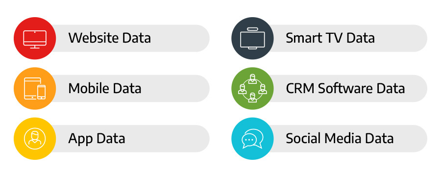 an image illustrating which sources data management platforms collect information from