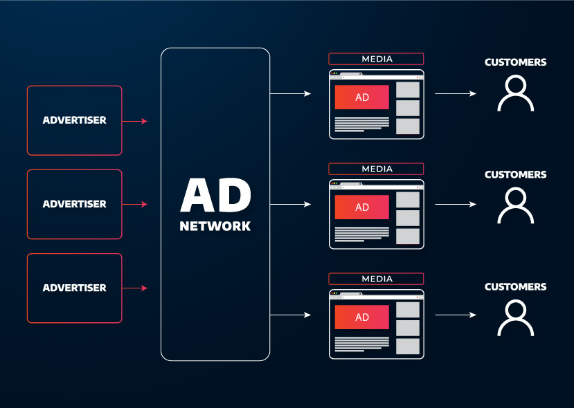 an infographic illustrating how video ad networks work