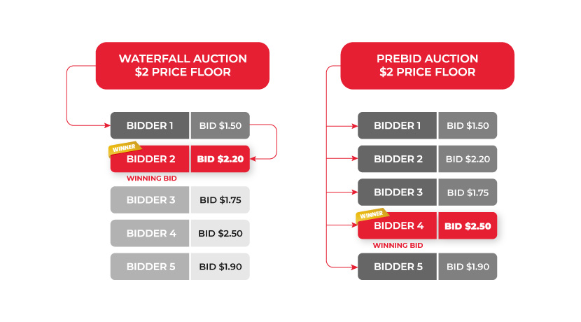 waterfall auction vs prebid auction example with a price floor of $2